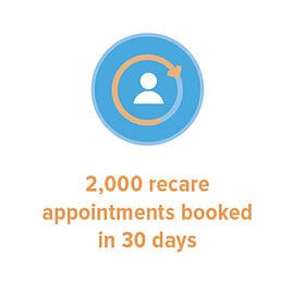 200 recare appoinments booked in 30 days