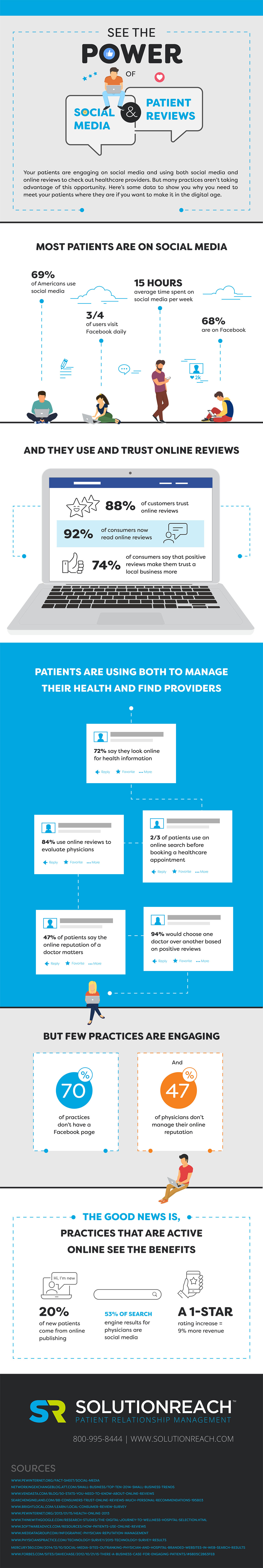 Social media and online reviews infographic
