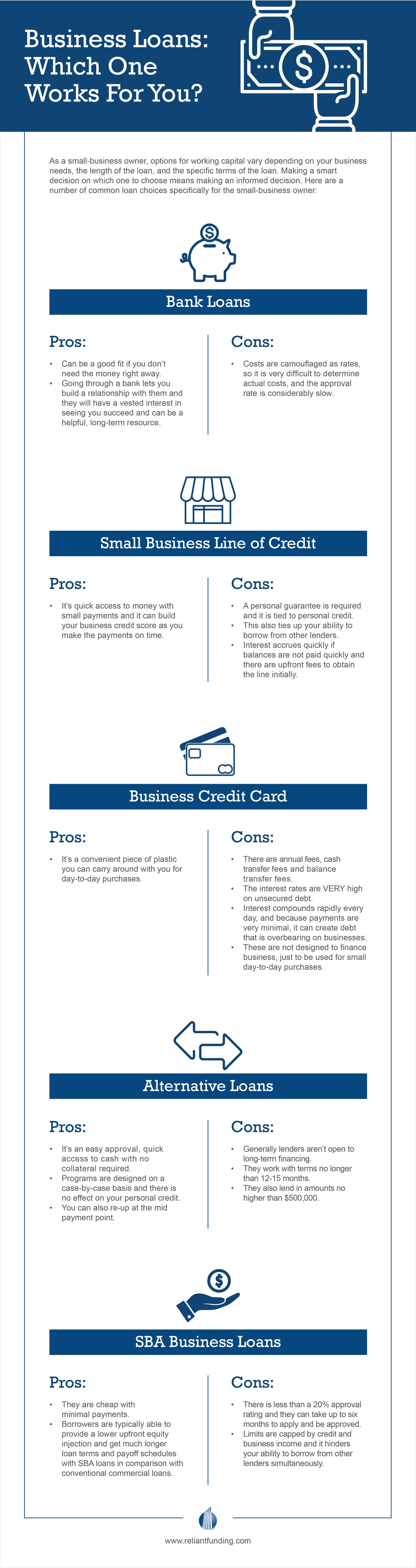 Choosing the right financing for your medical practice