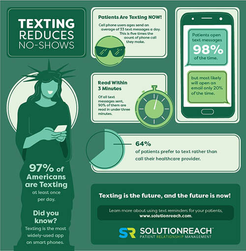 infographic-texting-reduces-noshows-01.jpg