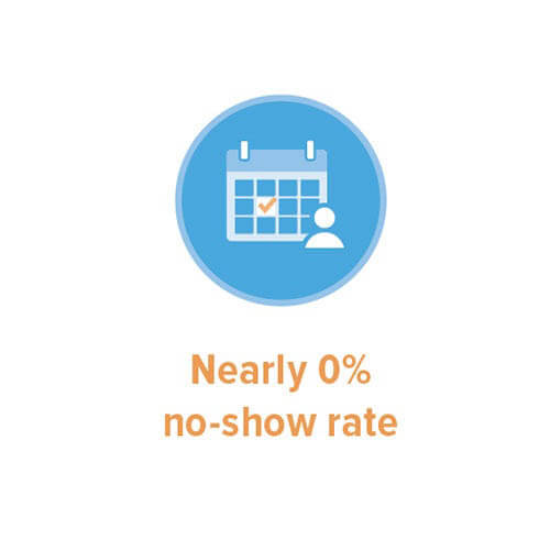 Nearly 0% no-show rate