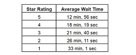 Patient wait times have a big impact on online ratings
