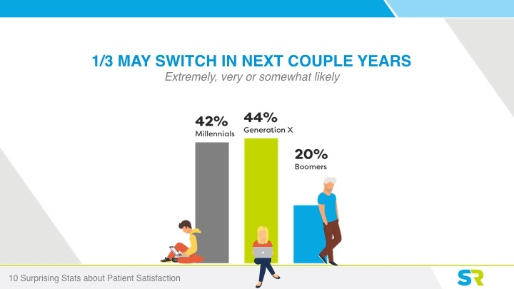 1 in 3 patients will switch practices next year