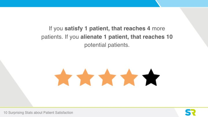 Satisfied patients lead to more patients