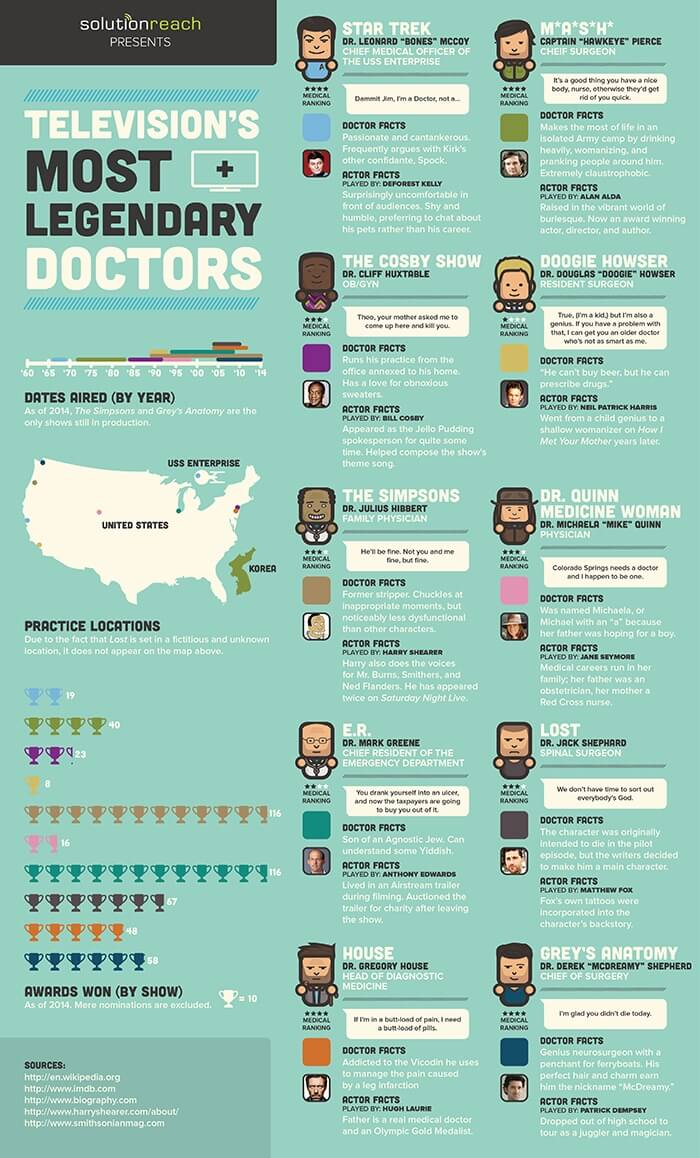 Television's Most Legendary Doctors