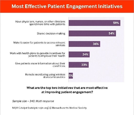 Patient Relationship Management