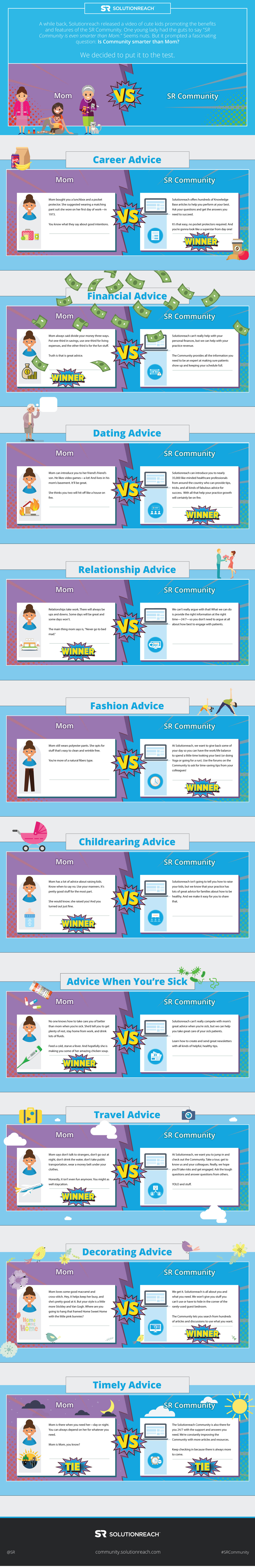Is Community smarter than Mom?