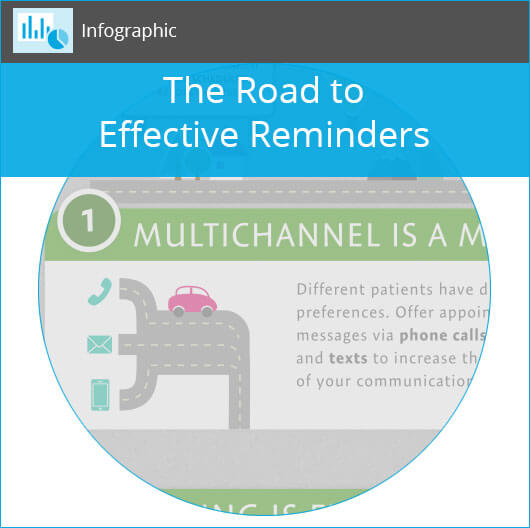 The Road to Effective Reminders