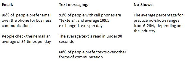 Statistics About Messaging