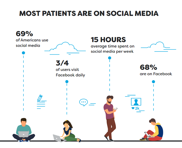 social media and reaching new patients