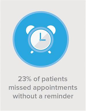 23% of patients missed appointments without a reminder