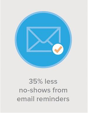 35% less no-shows from email reminders