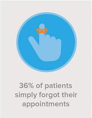 36% of patients simply forgot their appointments