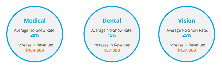 No-show rates and office revenue