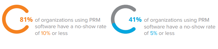 PRM software and No-shows