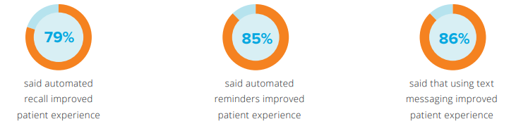 PRMs and patient experience