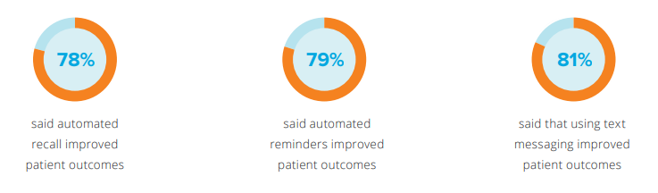 PRMS and Patient Outcome